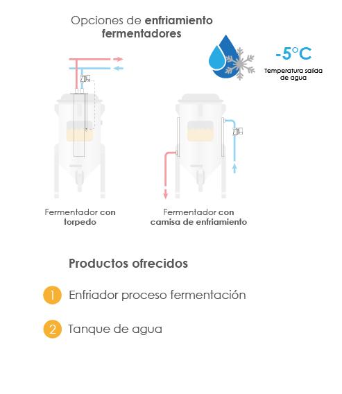 Proceso fermentacion frio Beer